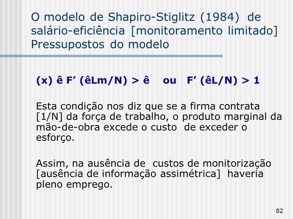 O modelo de Shapiro-Stiglitz (1984) de salário-eficiência [monitoramento limitado] Pressupostos do modelo